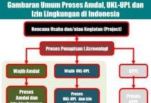 RSUD dan Puskesmas se-Bolmong Belum Memiliki UKL dan UPL