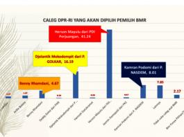 Hasil Survey Sementara di Bolmong Raya, 41,24 Persen Responden Memilih Herson Mayulu untuk ke DPR RI