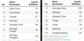 Jumlah Warga Luar ke Bolmong Meningkat, ORP Capai 829