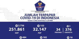 484 Kasus Baru Terkonfirmasi Positif Covid-19 di Seluruh Indonesia