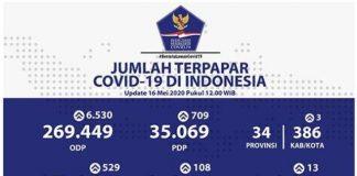 Jumlah Positif Covid-19 di Indonesia Terus Bertambah, Berikut Data Detail Sebaran Per Provinsi