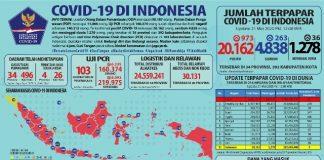 Kasus Positif Covid-19 di Indonesia Bertambah 973, Total Akumulatif Menjadi 20.162