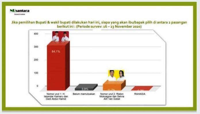 Hasil Survei Membuktikan Paslon BerKAH Masih Diinginkan untuk Pimpin Bolsel