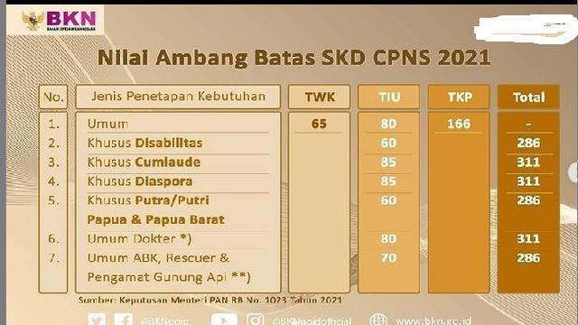 26 Peserta SKD CPNS Bolmong Tembus Passing Grade di Hari Kedua, Ini Nama-namanya